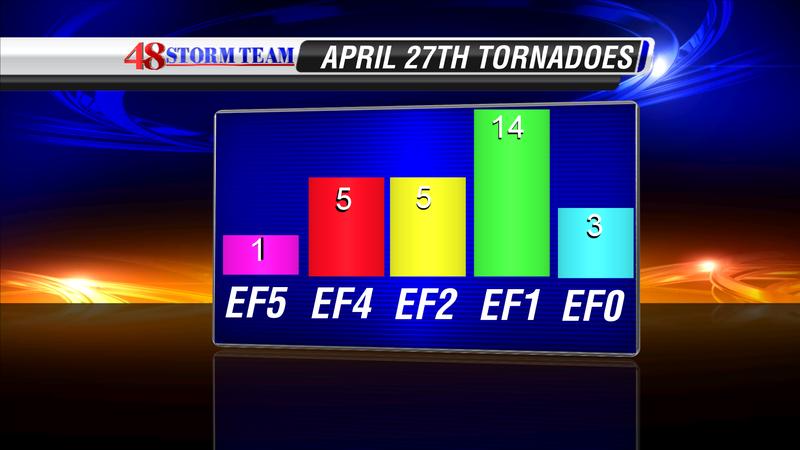Tornado count