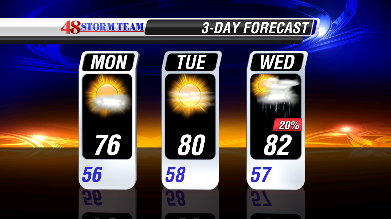Drier Skies but Flooding Concerns Continue - WAFF Weather