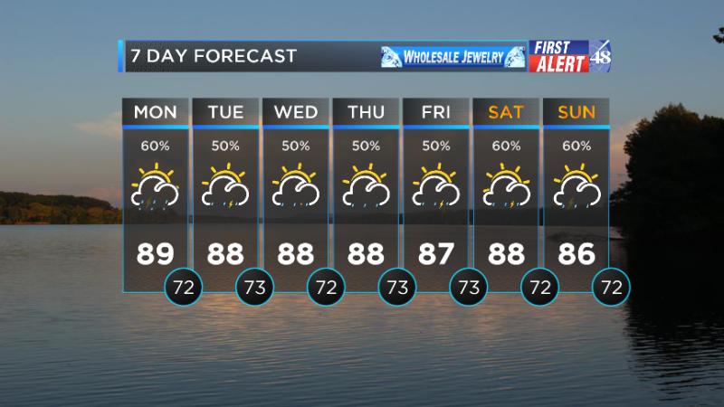 WAFF Weather: Forecast