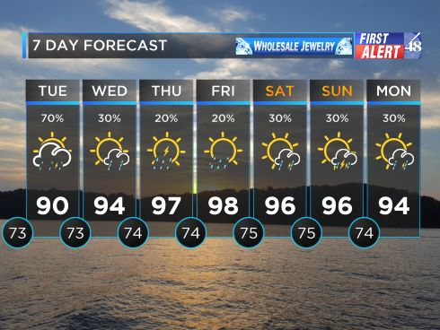 Storms to Start the Week, Hotter than a Firework to End the